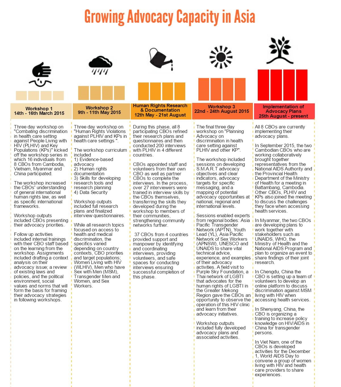 Infograph - Quarterly newsletter